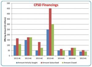 CFSD Deal Chart 6-6-2015